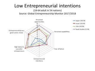 Source: Global Entrepreneurship Monitorレポート