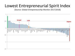 Source: 日本人の起業志向は世界に比べて低い Global Entrepreneurship Monitorレポート