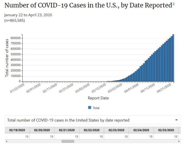 米疾病管理予防センター(CDC)がまとめた全米の感染者数推移(棒グラフは合計数、各日の数字はその日新たに確認された感染者数を示す。2020年4月23日現在)